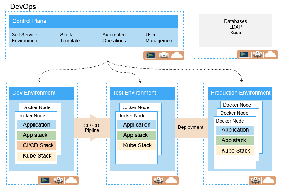 DevOps automation structure