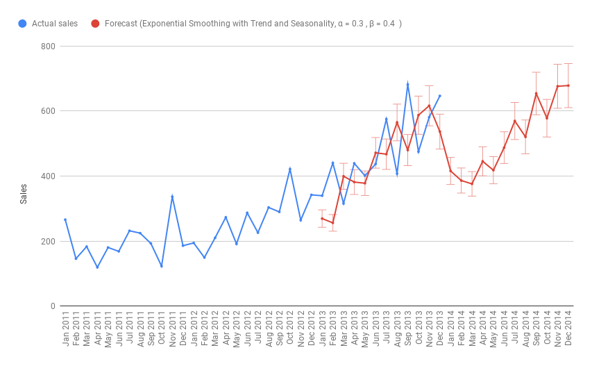 Illustrating exponential smoothing time series forecasting